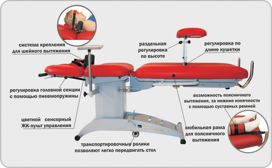 аппарат Ормед-Тракцион